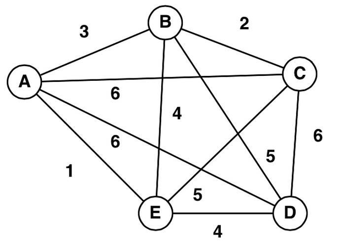 discrete mathematics graph