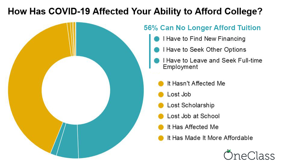 56% can't afford tuition COVID-19
