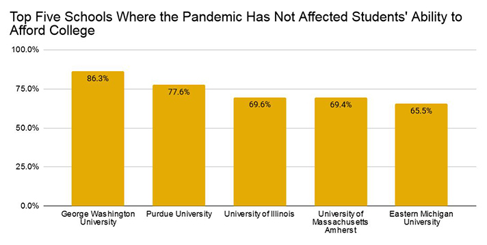 Top Five Schools Where the Pandemic Has Not Affected Students' Ability to Afford College