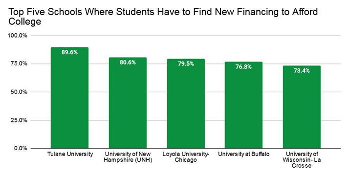 Top Five Schools Where Students Have to Find New Financing to Afford College
