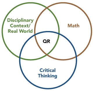 a Venn diagram for quantitative reasoning