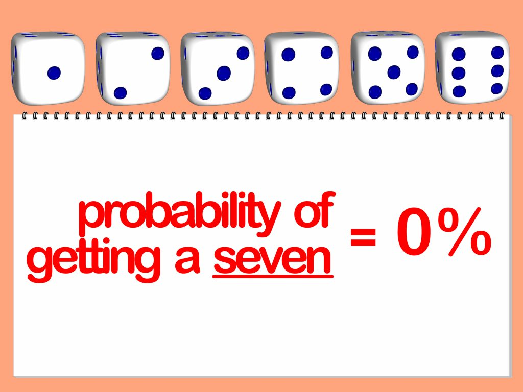 6 rolling die trying to determine the probability of rolling the number 7 with a chance of zero percent.