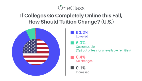 If Colleges Go Completely Online this Fall, Should Tuition Change