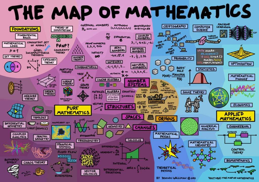 A map of different types of mathematics with different color backgrounds.