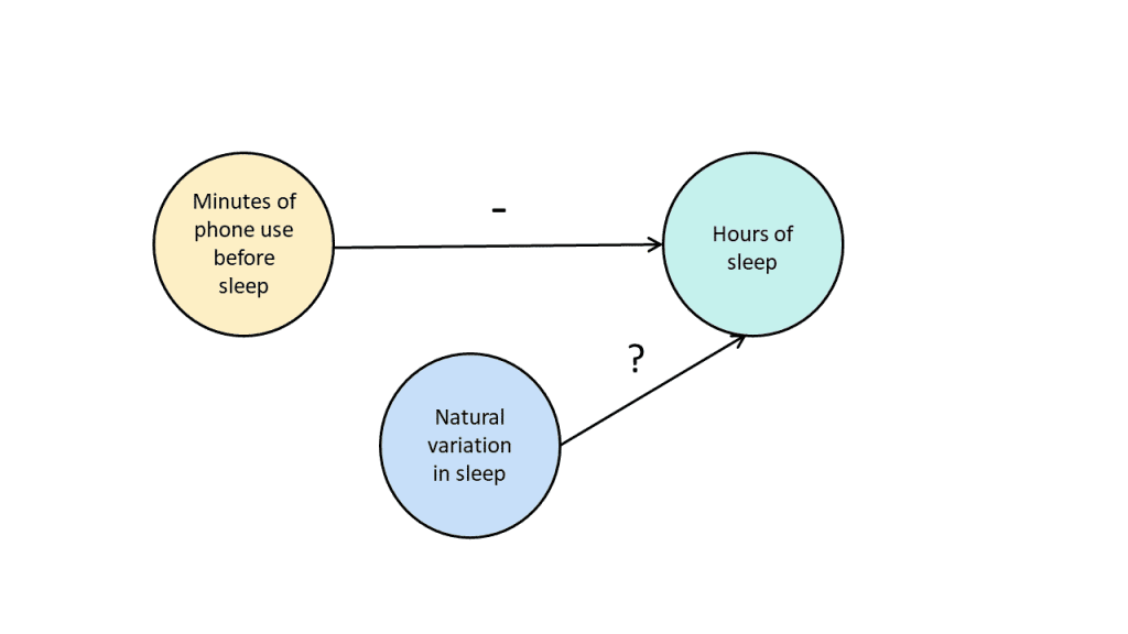 Three steps of a sleep design with connecting lines.