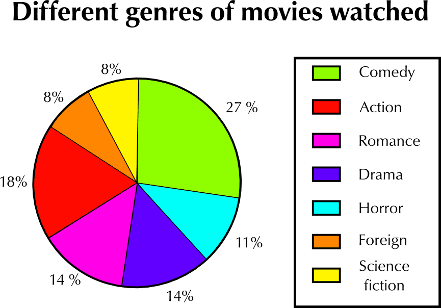 A colorful pie chart categorizing different genres of movies.