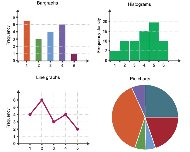 Four different types of colorful graphs: Barograph, Histogram, Line Graph, and Pie Chart.