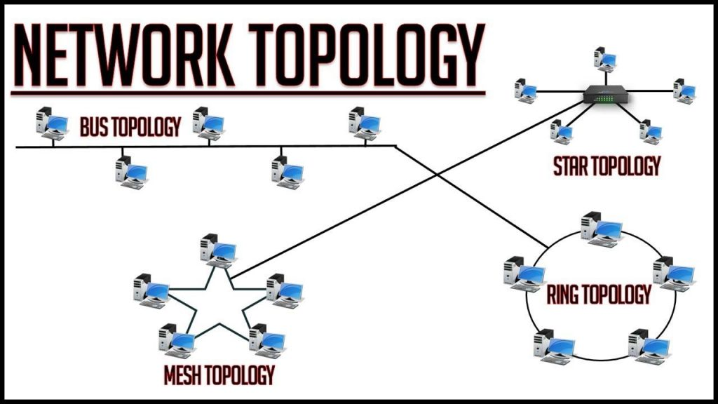 A diagram of different network topology linked together with various shapes.