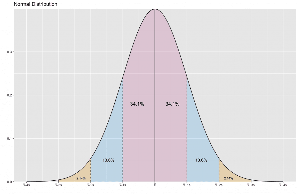 A standard normal graph showing different standard deviations.
