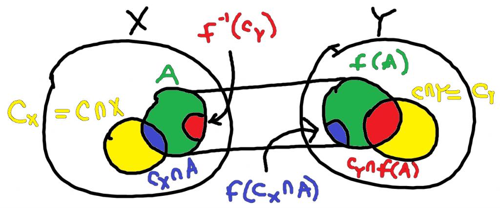 A colorful and circular graph representing formulas for topology.