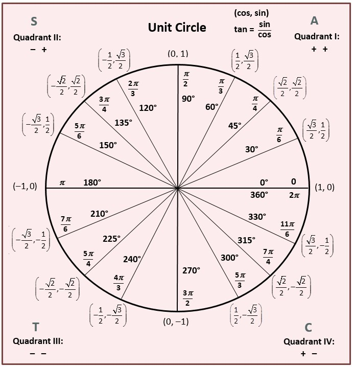 A unit circle with different degrees and pi variables around a circular graph.