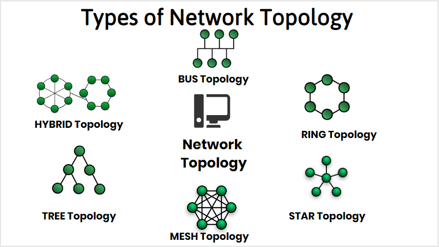 Different network topology visuals with green webs making different shapes.