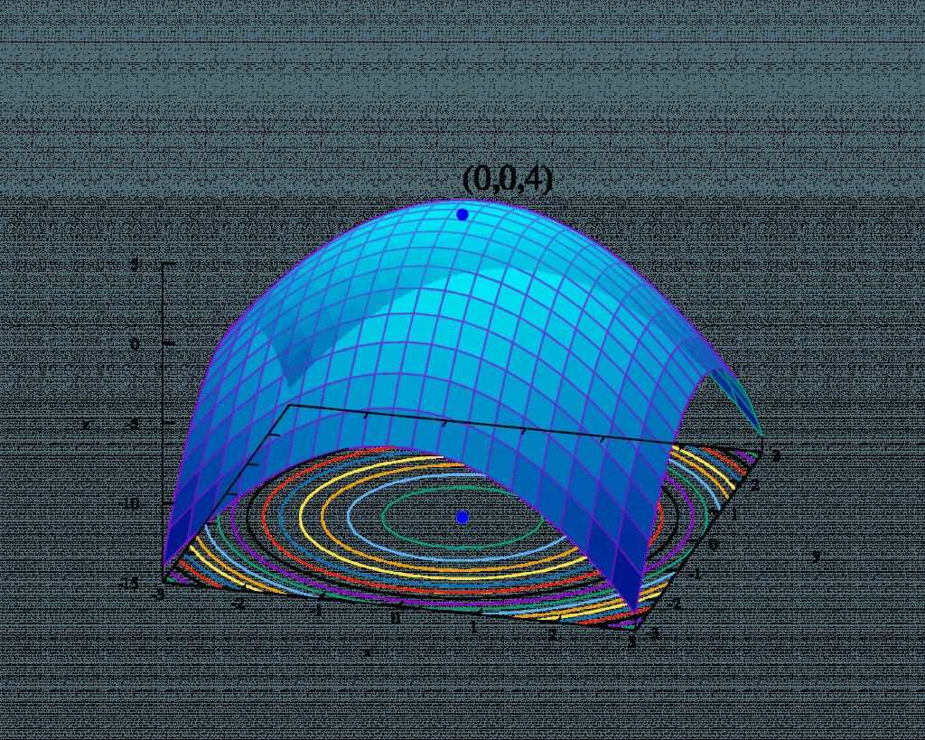 A graph showing mathematical optimization