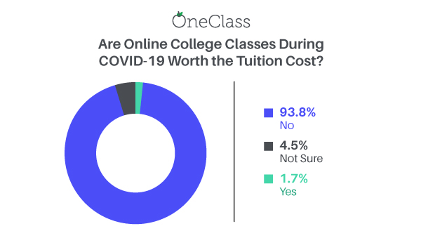 online classes not worth tuition