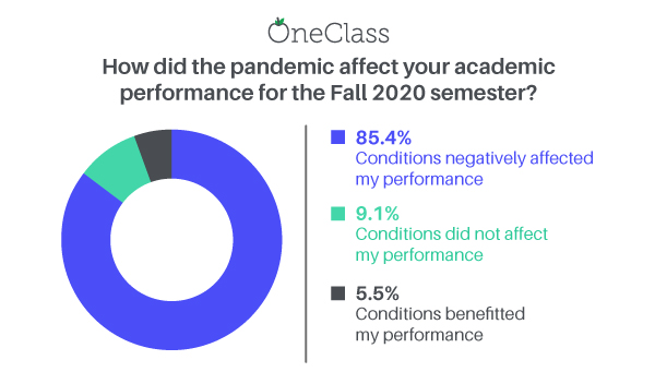did the pandemic affect your academic semester