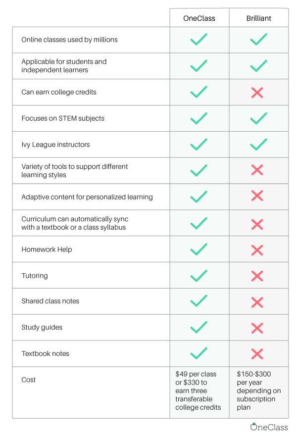 compare online class platforms OneClass and Brilliant